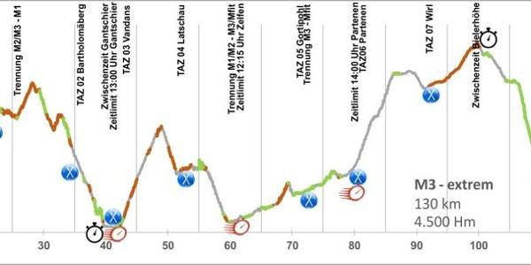 Höhenprofil M3 Mountainbike Marathon