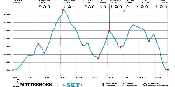 Streckenprofil - Strecke Sky