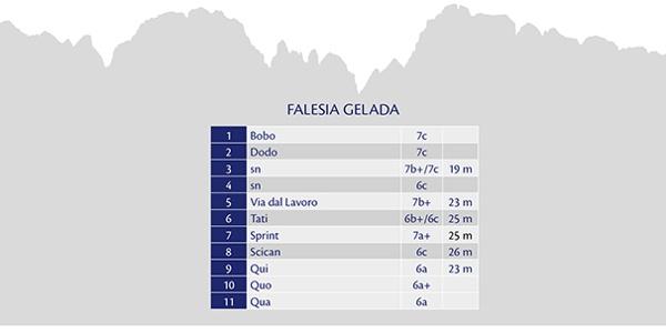 Falesia VAL GELADA - Gradi