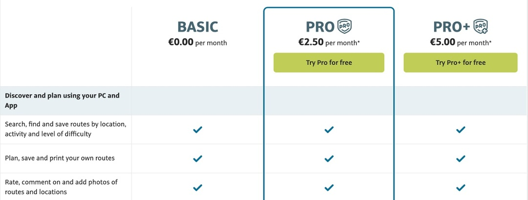 How does the trial month for a Pro or Pro+ subscription work?