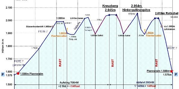 Zeit Wege-Diagramm, detailliert