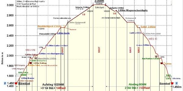 Zeit-Wege-Diagramm, detailliert